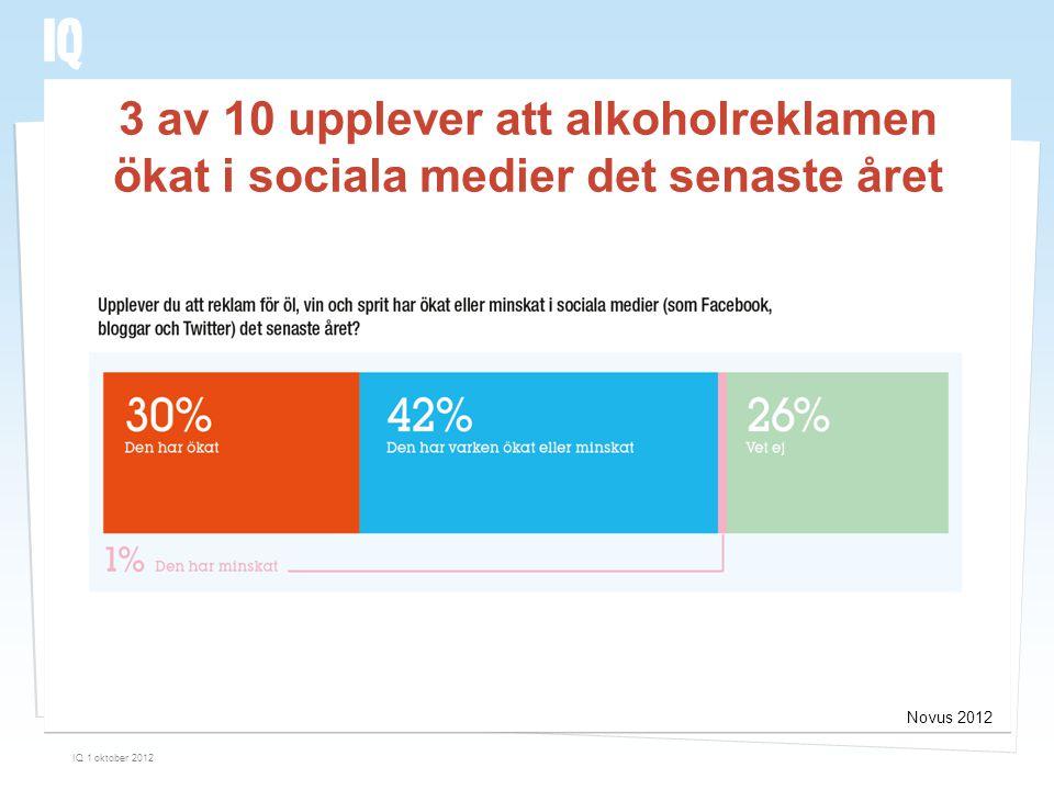 Novus 2012 3 av 10 upplever att alkoholreklamen ökat i sociala medier det senaste året IQ 1 oktober 2012