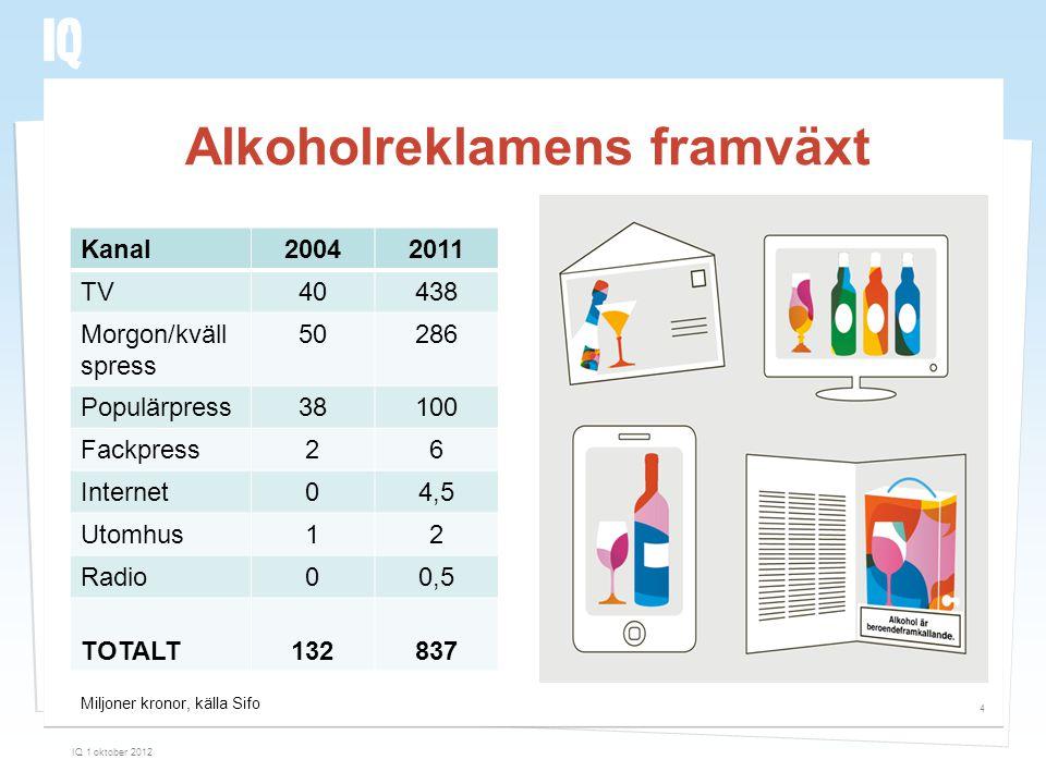 Novus 2012 Drygt var femte 18-25-åring upplever mycket alkoholreklam i sociala medier.