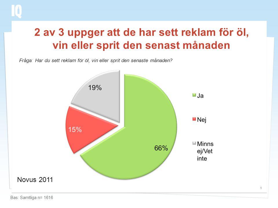 2 av 3 uppger att de har sett reklam för öl, vin eller sprit den senast månaden 5 Fråga: Har du sett reklam för öl, vin eller sprit den senaste månade