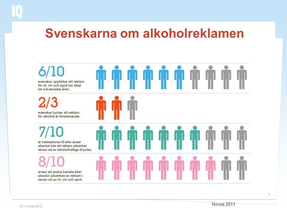 Svenskarna om alkoholreklamen IQ 1 oktober 2012 8 Novus 2011