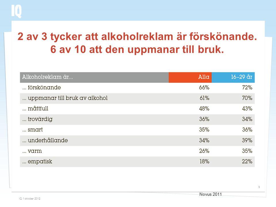 2 av 3 tycker att alkoholreklam är förskönande. 6 av 10 att den uppmanar till bruk. IQ 1 oktober 2012 9 Novus 2011