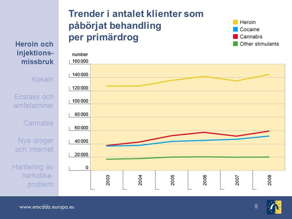 10 Narkotikainducerade dödsfall: förändring 2000−2003 Heroin och injektions- missbruk Kokain Ecstasy och amfetaminer Cannabis Nya droger och Internet Hantering av narkotika- problem