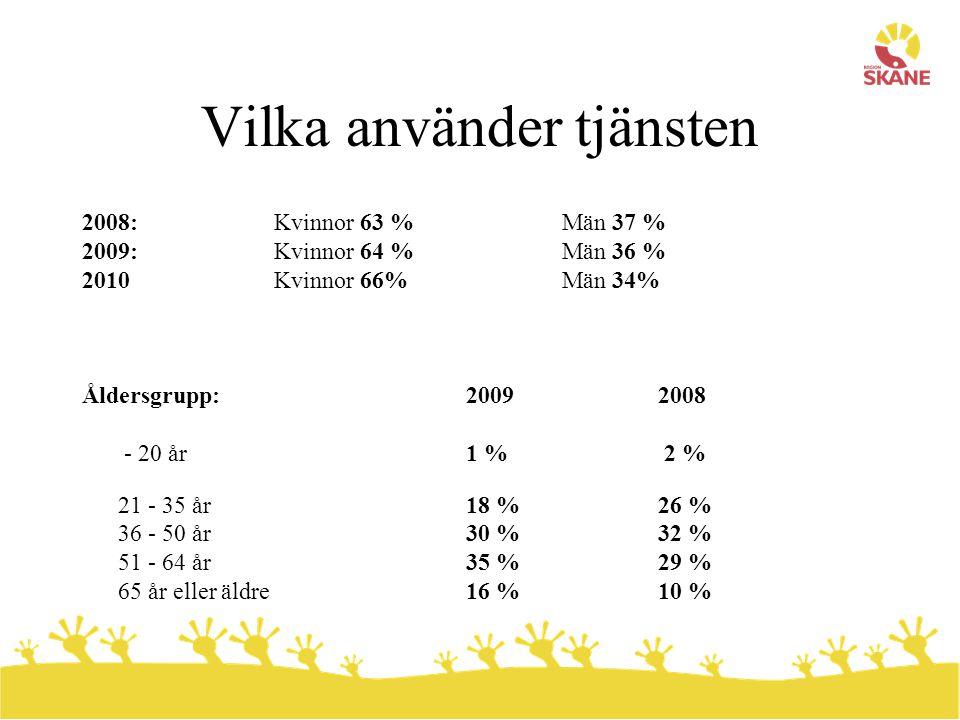 Vilka använder tjänsten 2008:Kvinnor 63 %Män 37 % 2009:Kvinnor 64 % Män 36 % 2010Kvinnor 66%Män 34% Åldersgrupp: 2009 2008 - 20 år 1 % 2 % 21 - 35 år