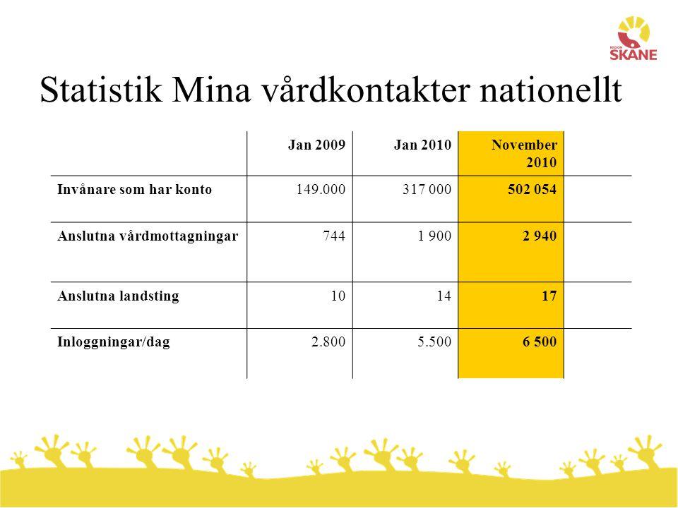 Statistik Mina vårdkontakter nationellt Jan 2009Jan 2010November 2010 Invånare som har konto149.000317 000502 054 Anslutna vårdmottagningar7441 9002 9