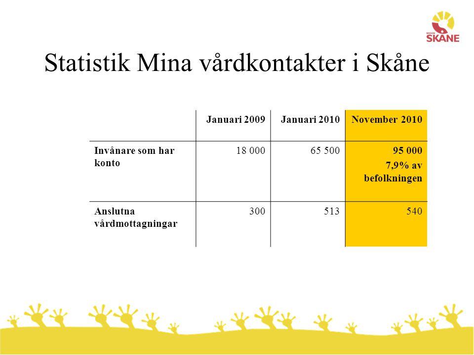 Statistik Mina vårdkontakter i Skåne Januari 2009Januari 2010November 2010 Invånare som har konto 18 00065 50095 000 7,9% av befolkningen Anslutna vår