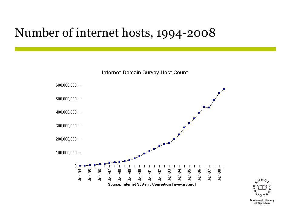 Number of internet hosts, 1994-2008