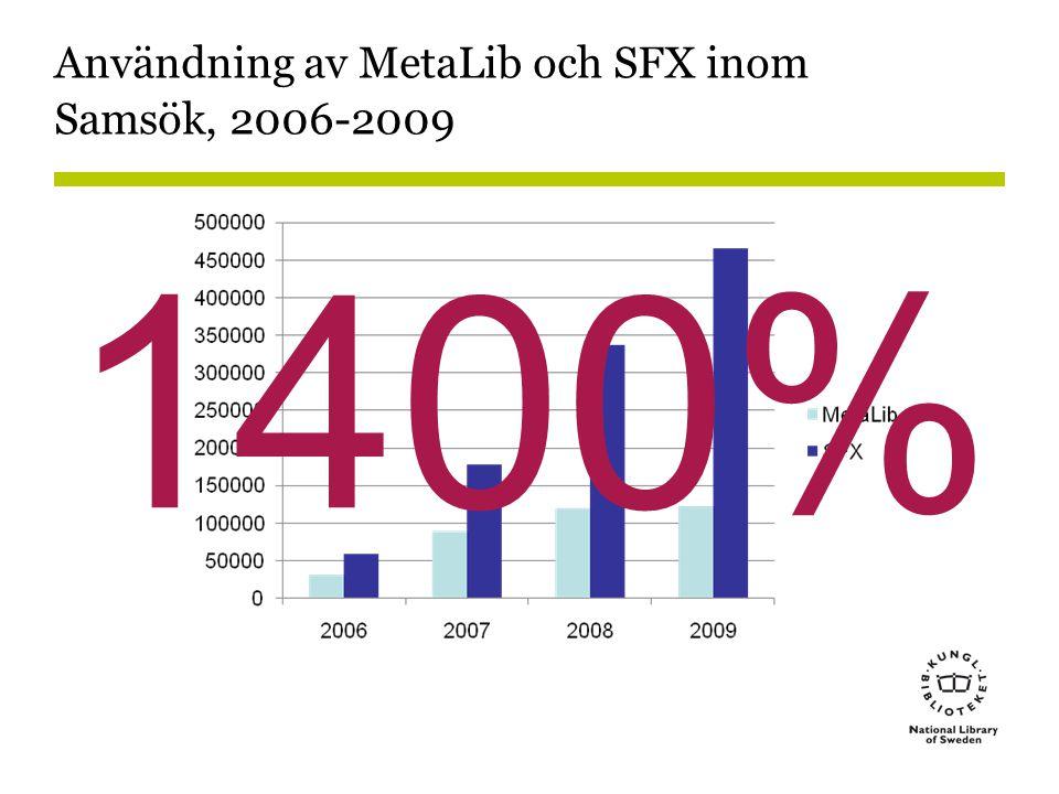 1400% Användning av MetaLib och SFX inom Samsök, 2006-2009