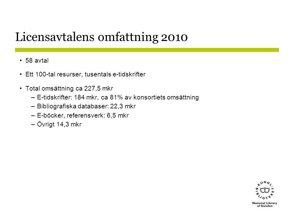 Licensavtalens omfattning 2010 •58 avtal •Ett 100-tal resurser, tusentals e-tidskrifter •Total omsättning ca 227,5 mkr –E-tidskrifter: 184 mkr, ca 81%