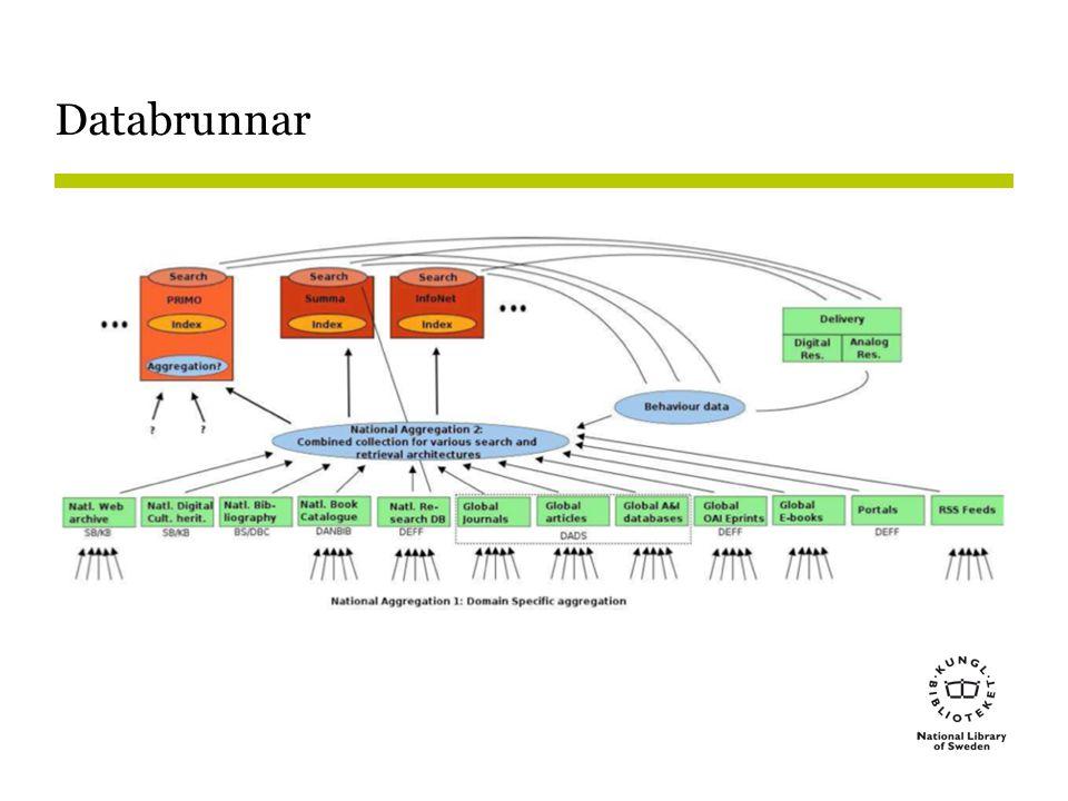Databrunnar