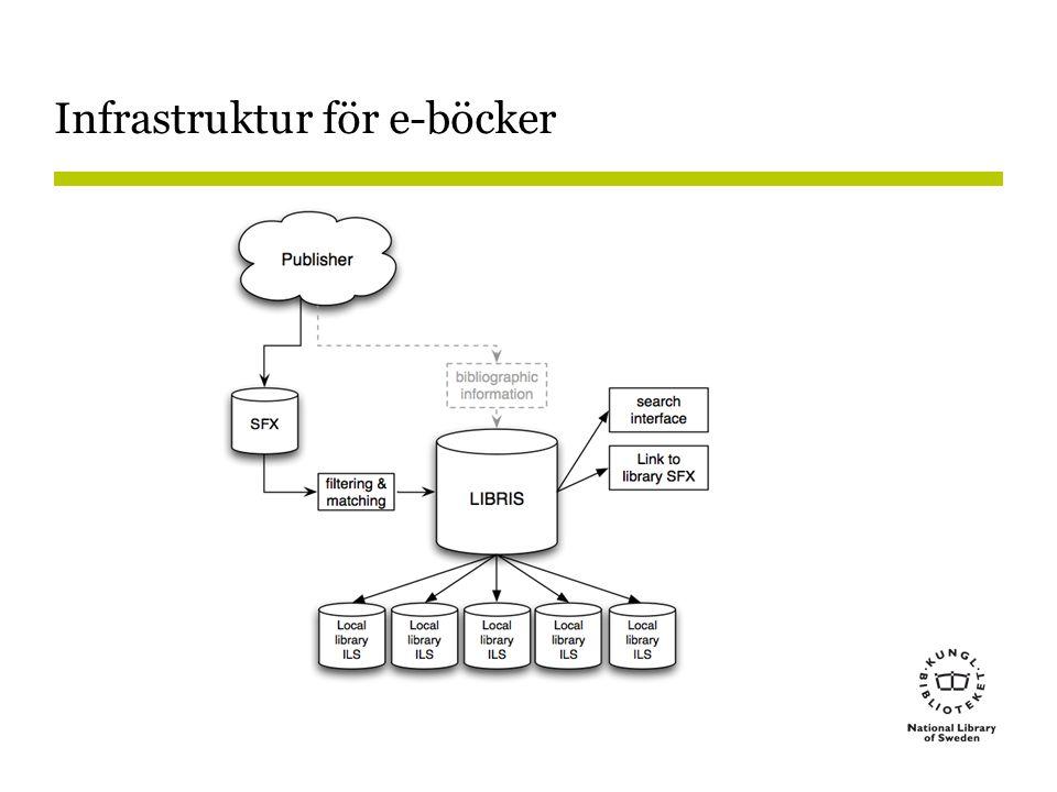 Infrastruktur för e-böcker