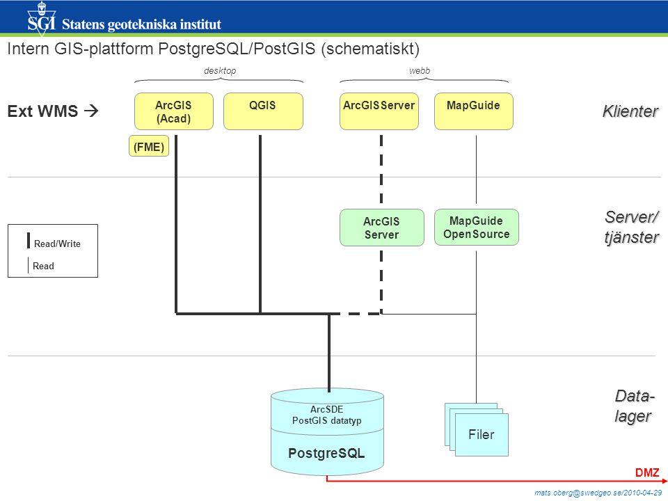 mats.oberg@swedgeo.se/2010-04-29 PostgreSQL ArcSDE PostGIS datatyp ArcGIS Server ArcGIS (Acad) QGISArcGISServerMapGuide Klienter Server/tjänster Data-