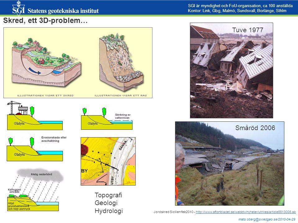 mats.oberg@swedgeo.se/2010-04-29 Skred, ett 3D-problem… Topografi Geologi Hydrologi Tuve 1977 Småröd 2006 SGI är myndighet och FoU-organisation, ca 10