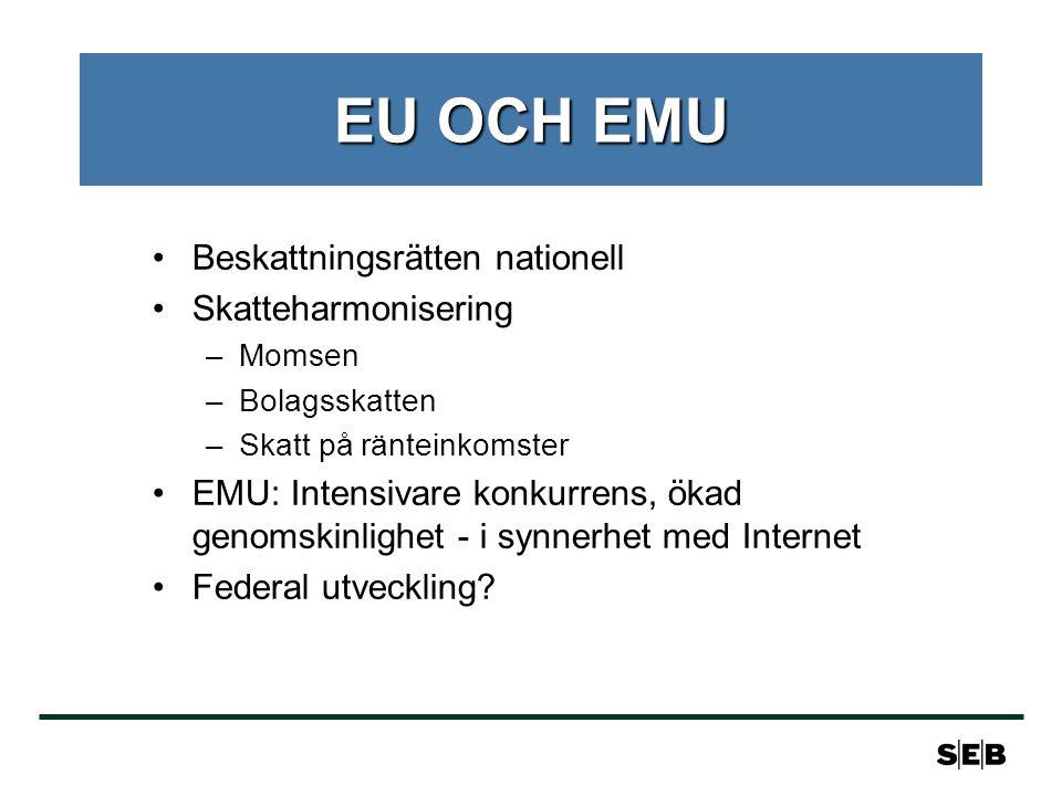 EU OCH EMU •Beskattningsrätten nationell •Skatteharmonisering –Momsen –Bolagsskatten –Skatt på ränteinkomster •EMU: Intensivare konkurrens, ökad genomskinlighet - i synnerhet med Internet •Federal utveckling?