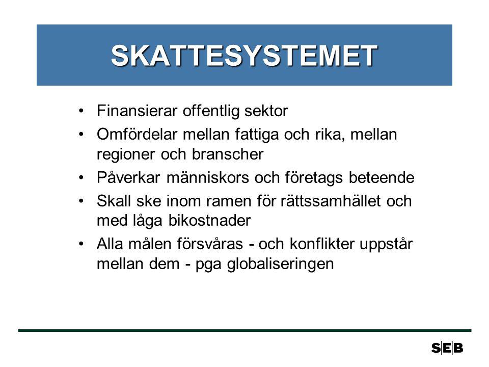 SVERIGES ATTRAKTIONSKRAFT •Skatterna en black om foten •Men inte den enda faktorn bakom lokaliseringsbeslut •Effektiv bolagsskatt kontra energiskatt, hög skatt på arbete, sparande och förmögenheter •Företagsledarna kritiska •Utflyttning pågår redan: Återinvesteringar uteblir, krypande utflyttning •Framtida fusioner medför större förändringar - i synnerhet om Sverige är utanför EMU