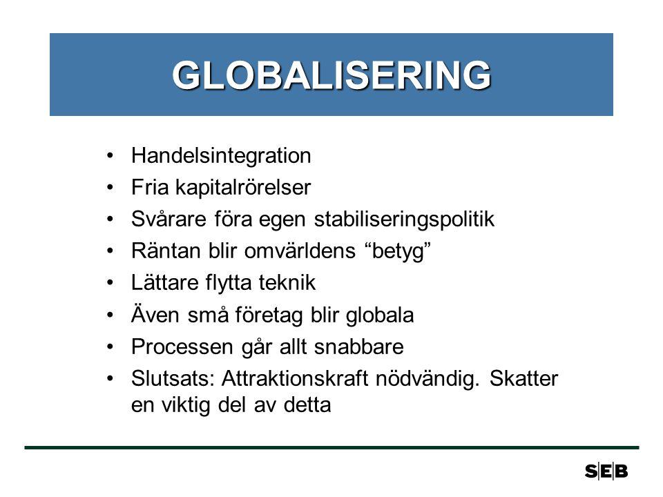 GLOBALISERING •Handelsintegration •Fria kapitalrörelser •Svårare föra egen stabiliseringspolitik •Räntan blir omvärldens betyg •Lättare flytta teknik •Även små företag blir globala •Processen går allt snabbare •Slutsats: Attraktionskraft nödvändig.