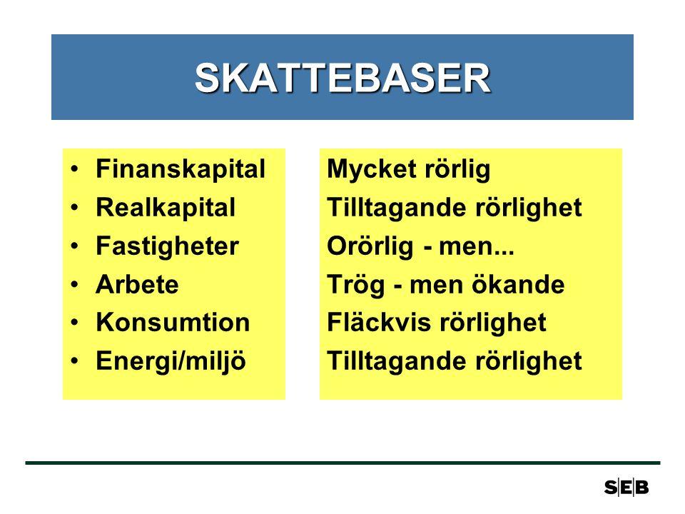 SKATTEBASER •Finanskapital •Realkapital •Fastigheter •Arbete •Konsumtion •Energi/miljö Mycket rörlig Tilltagande rörlighet Orörlig - men...