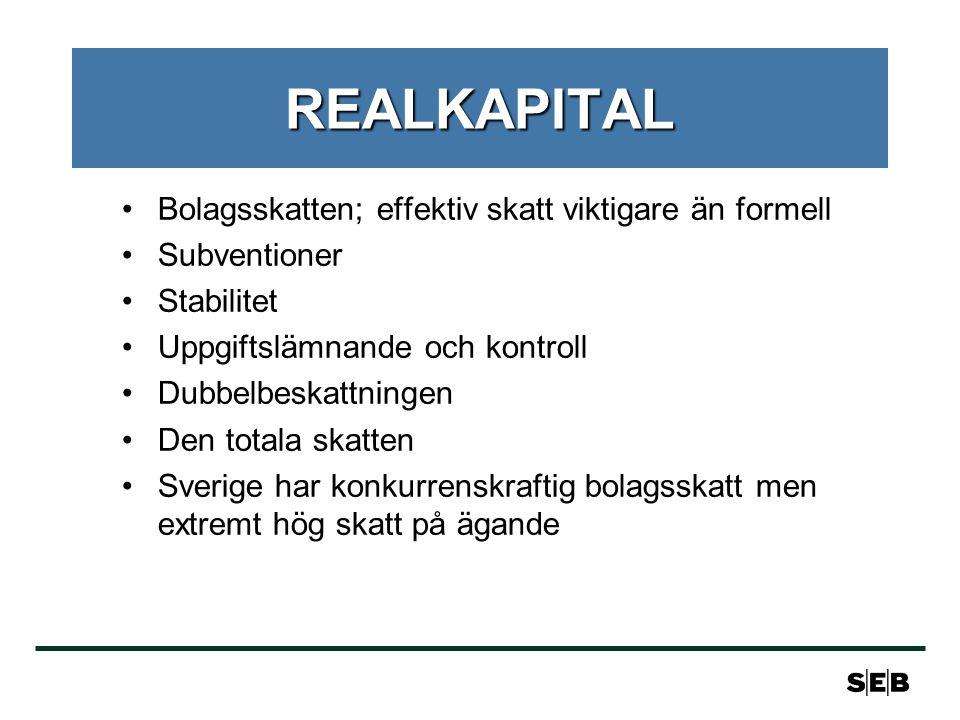 REALKAPITAL •Bolagsskatten; effektiv skatt viktigare än formell •Subventioner •Stabilitet •Uppgiftslämnande och kontroll •Dubbelbeskattningen •Den totala skatten •Sverige har konkurrenskraftig bolagsskatt men extremt hög skatt på ägande
