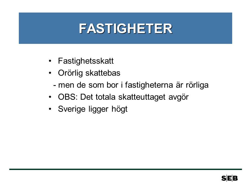 FASTIGHETER •Fastighetsskatt •Orörlig skattebas - men de som bor i fastigheterna är rörliga •OBS: Det totala skatteuttaget avgör •Sverige ligger högt
