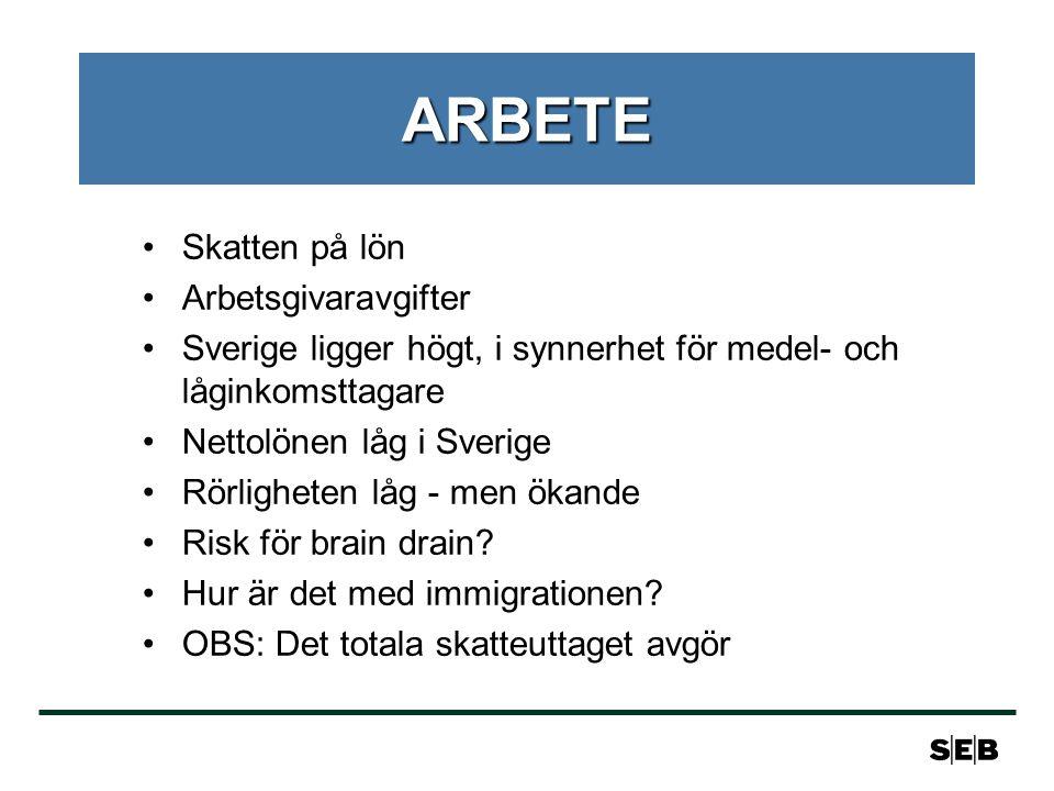 ARBETE •Skatten på lön •Arbetsgivaravgifter •Sverige ligger högt, i synnerhet för medel- och låginkomsttagare •Nettolönen låg i Sverige •Rörligheten låg - men ökande •Risk för brain drain.