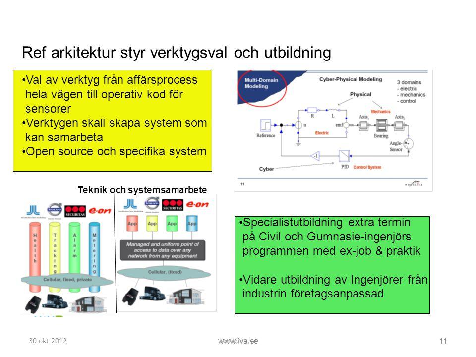 30 okt 2012www.iva.se 11 Ref arkitektur styr verktygsval och utbildning •Val av verktyg från affärsprocess hela vägen till operativ kod för sensorer •