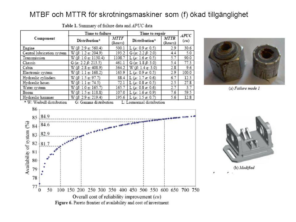 MTBF och MTTR för skrotningsmaskiner som (f) ökad tillgänglighet