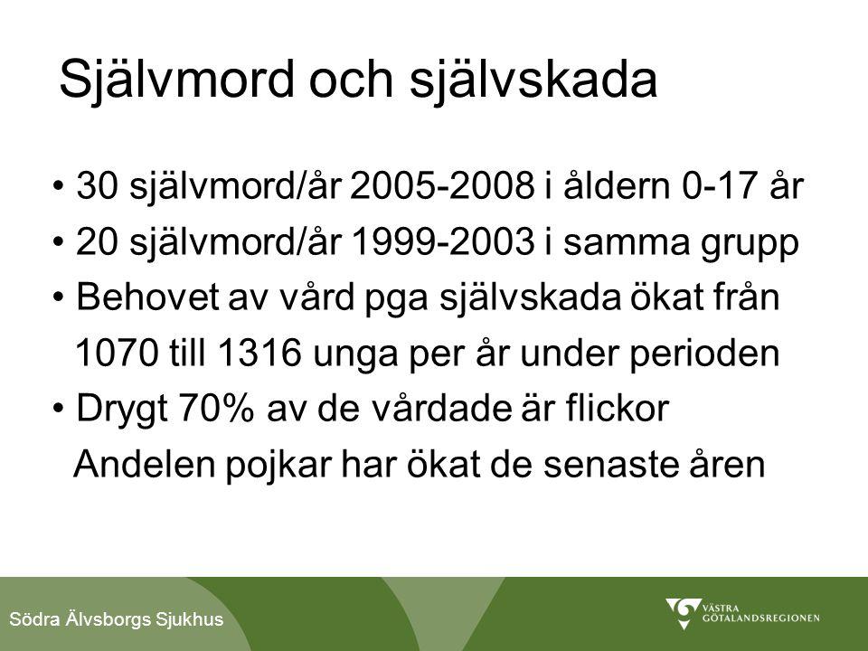 Södra Älvsborgs Sjukhus Tänkta bakomliggande faktorer • Ökad individualisering – ensamhet • Mer virtuellt umgänge • Medias roll kontra vuxenvärlden • Ökade krav på självförverkligande • Färre arbetstillfällen • Fler utanför arbetsliv och skola