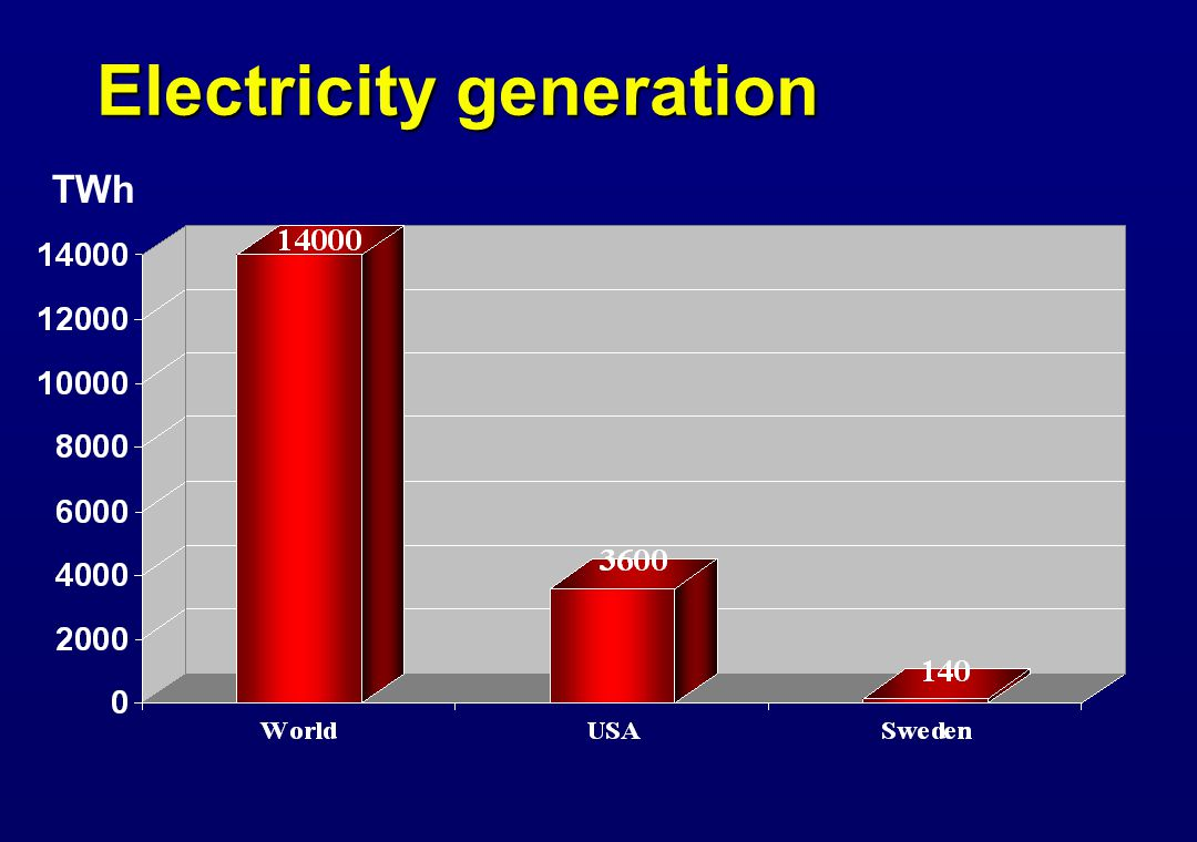 Electricity generation TWh