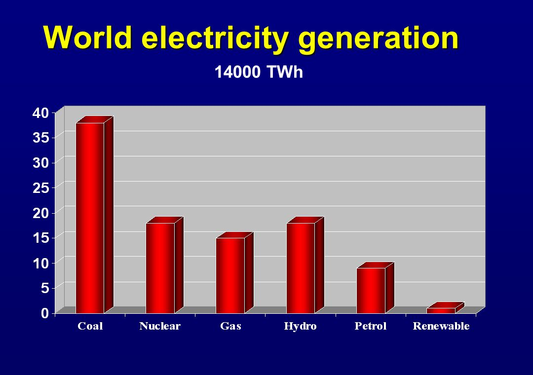 World electricity generation 14000 TWh