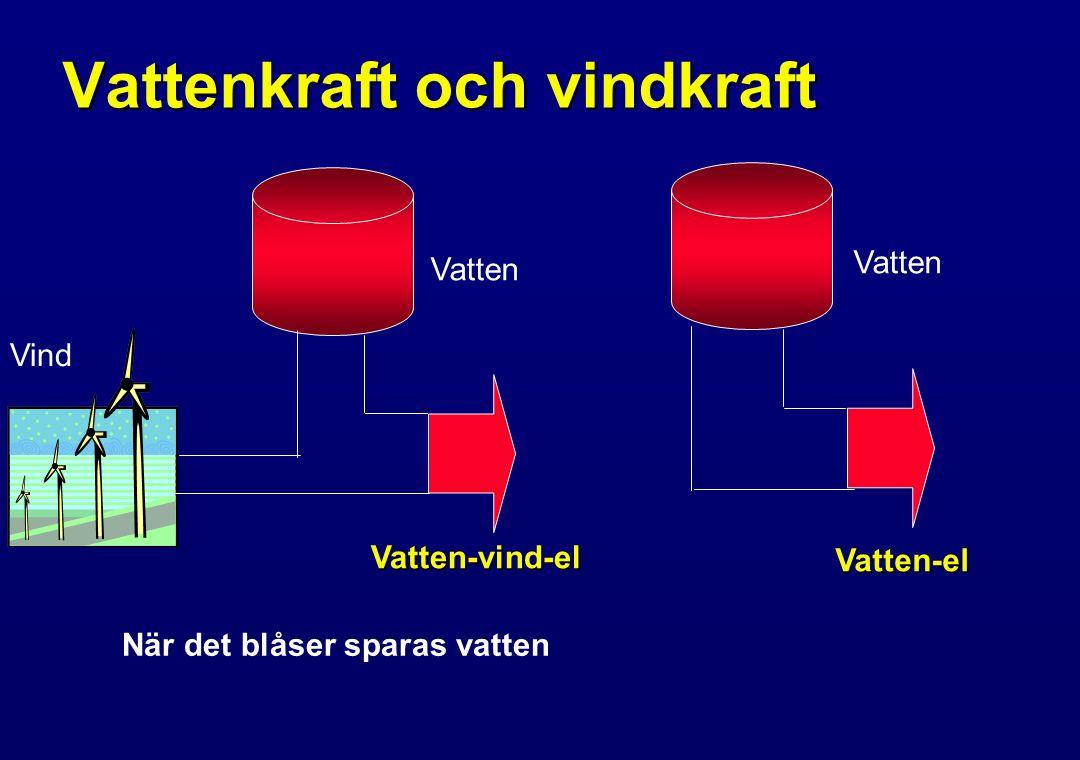 Vattenkraft och vindkraft Vind Vatten Vatten-vind-el Vatten-el När det blåser sparas vatten