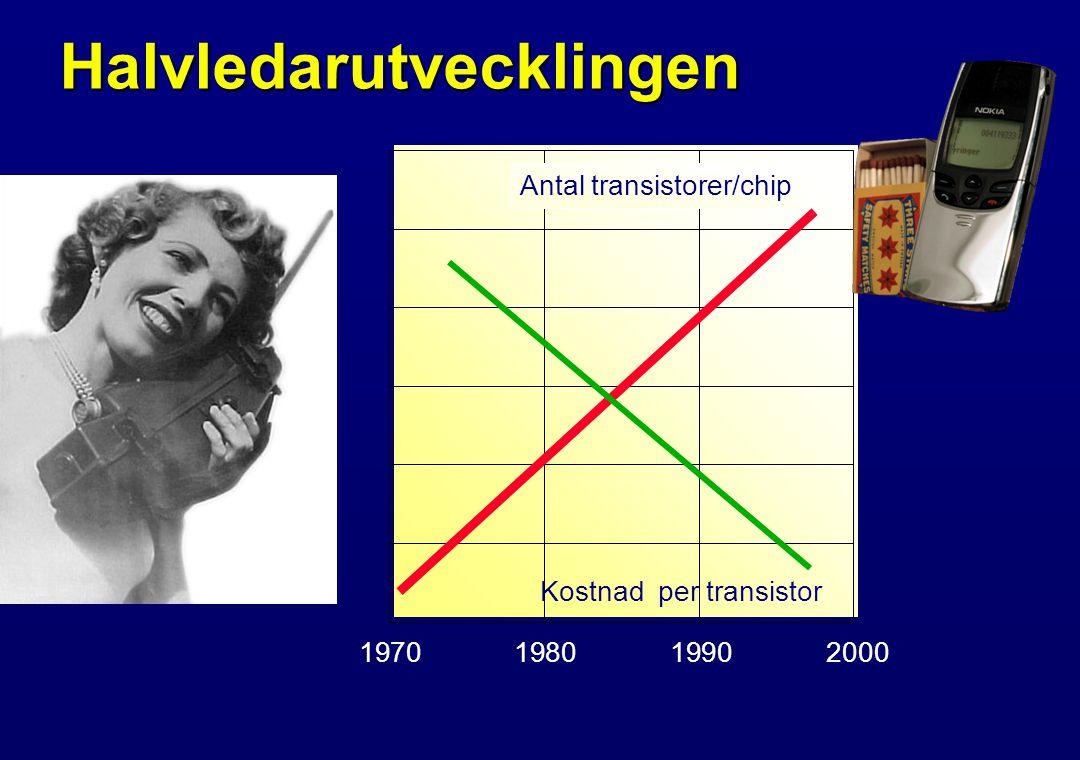 Halvledarutvecklingen 1970198019902000 Antal transistorer/chip Kostnad per transistor