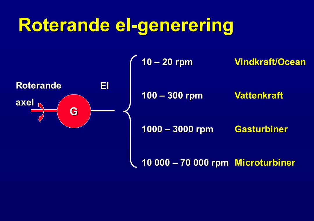 Roterande el-generering G 10 – 20 rpm Vindkraft/Ocean 100 – 300 rpm Vattenkraft 1000 – 3000 rpm Gasturbiner 10 000 – 70 000 rpm Microturbiner Roterandeaxel El