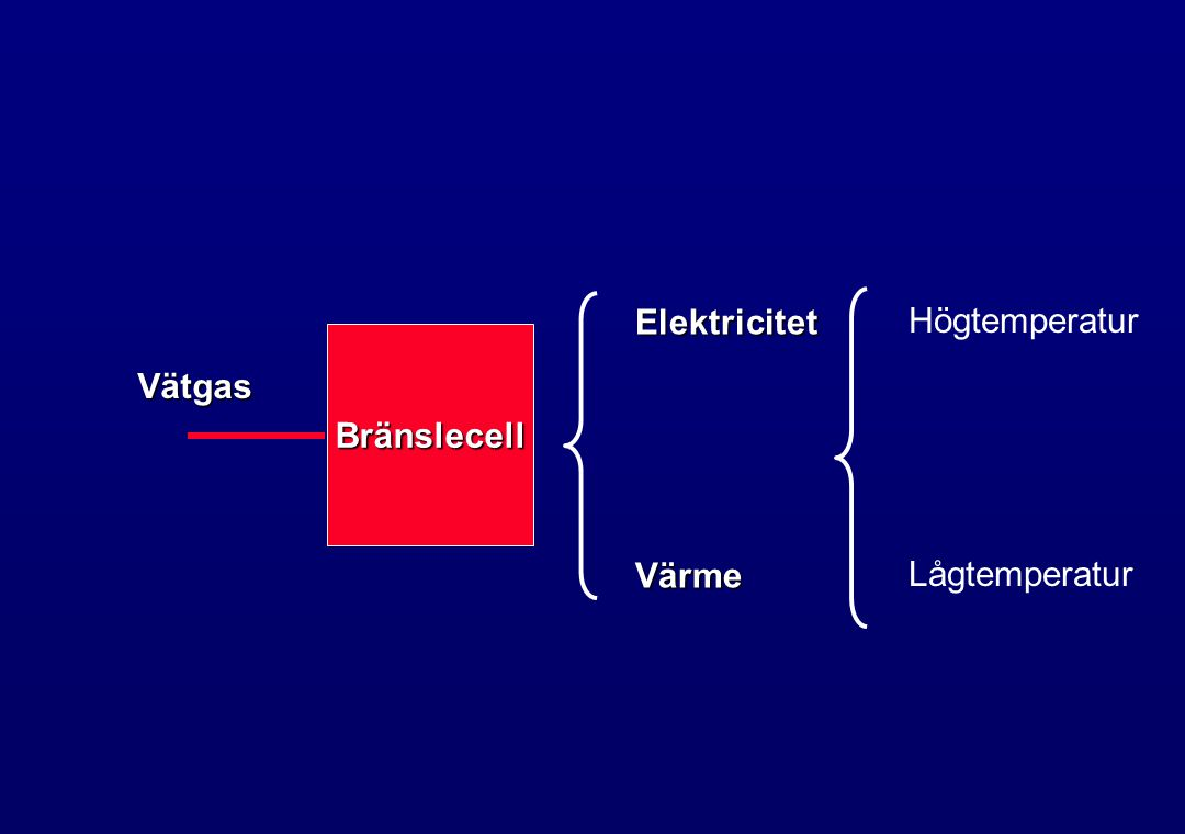 Bränslecell ElektricitetVärme Högtemperatur Lågtemperatur Vätgas