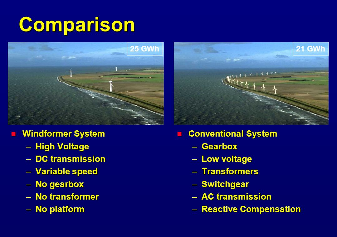 Comparison  Windformer System –High Voltage –DC transmission –Variable speed –No gearbox –No transformer –No platform  Conventional System –Gearbox