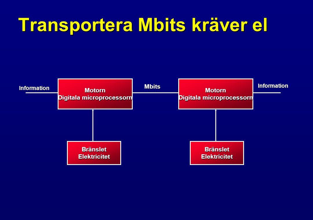 Transportera Mbits kräver el Motorn Digitala microprocessorn Motorn BränsletElektricitetBränsletElektricitet Information InformationMbits