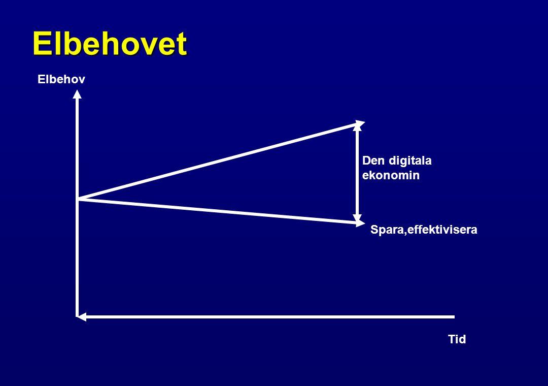 Elbehovet Tid Elbehov Spara,effektivisera Den digitala ekonomin