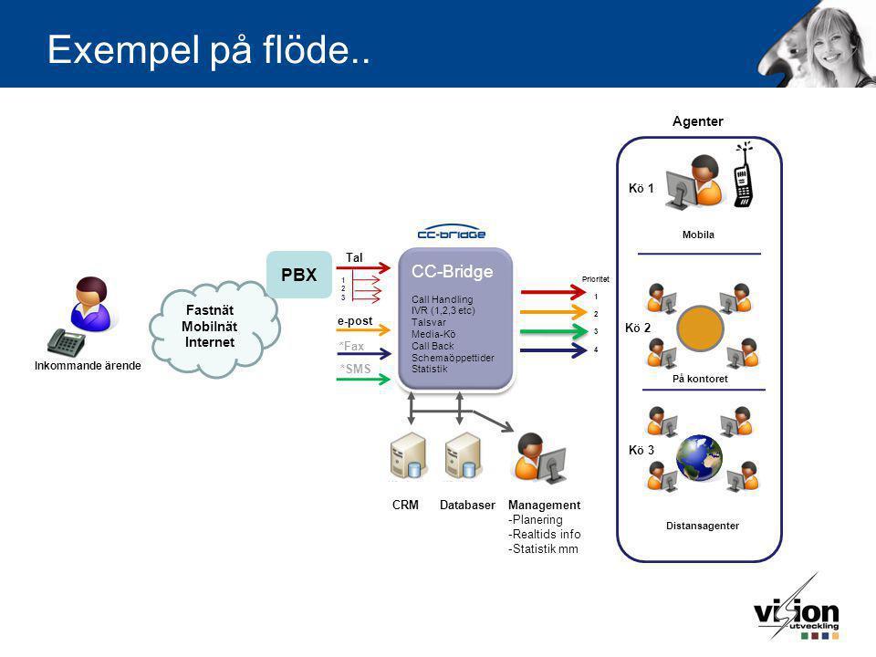 CC-Bridge Call Handling IVR (1,2,3 etc) Talsvar Media-Kö Call Back Schemaöppettider Statistik CC-Bridge Call Handling IVR (1,2,3 etc) Talsvar Media-Kö