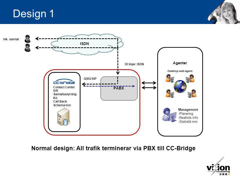 Design 1 Contact Center IVR Samtalsstyrning Kö Call Back Schema mm Management -Planering -Realtids info -Statistik mm Desktop web agent Agenter PABX Q
