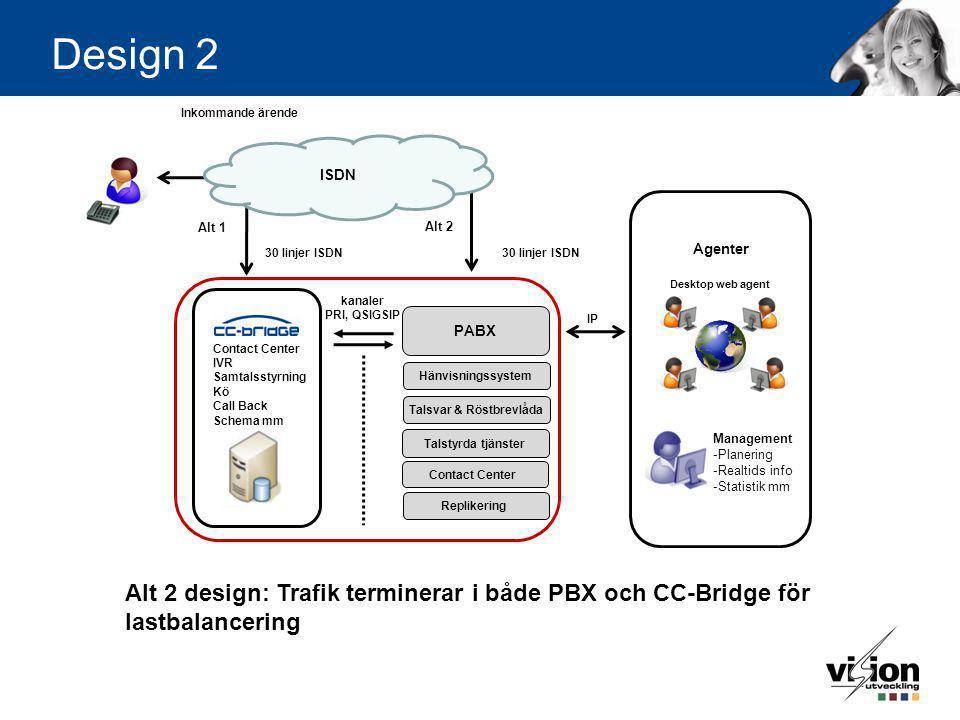 Design 3 Contact Center IVR Samtalsstyrning Kö Call Back Schema mm Management -Planering -Realtids info -Statistik mm Desktop web agent Agenter fördelat på flera kontor PABX QSIG/SIP 30 linjer ISDN IP ISDN 60 linjer ISDN Samtal in Alt 3 design: All trafik terminerar via CC-Bridge till PBX anknytning