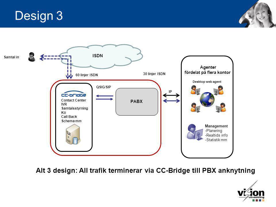 Design 3 Contact Center IVR Samtalsstyrning Kö Call Back Schema mm Management -Planering -Realtids info -Statistik mm Desktop web agent Agenter fördel