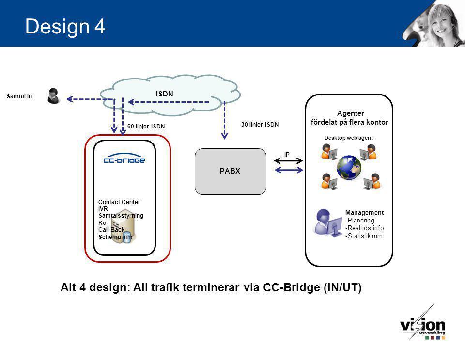 Design 4 Contact Center IVR Samtalsstyrning Kö Call Back Schema mm Management -Planering -Realtids info -Statistik mm Desktop web agent Agenter fördel