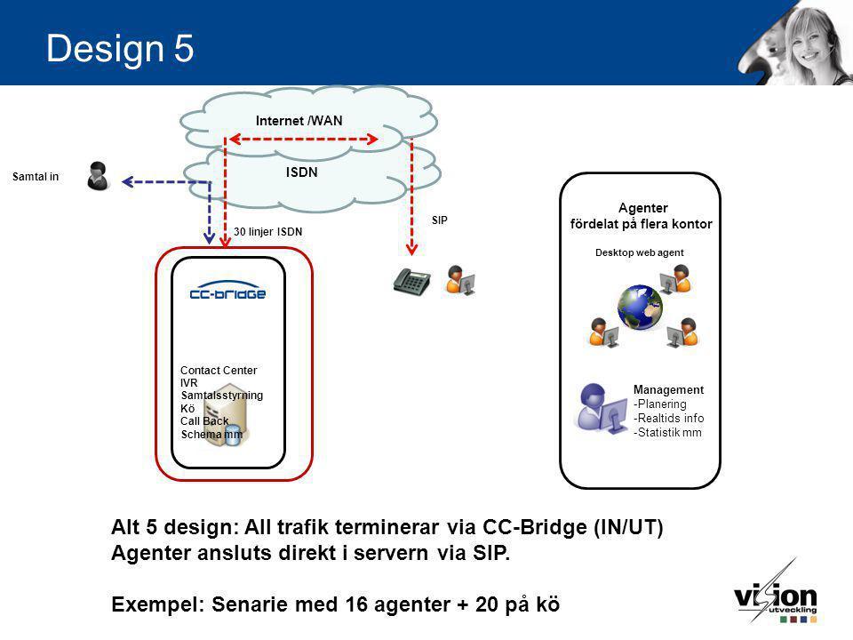 Design 5 Contact Center IVR Samtalsstyrning Kö Call Back Schema mm Management -Planering -Realtids info -Statistik mm Desktop web agent Agenter fördel