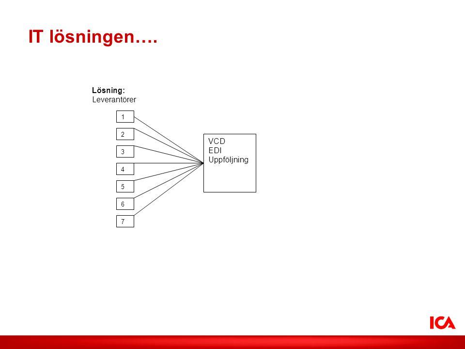 ICA AB /Smak på lokalt IT lösningen…. Lösning: Leverantörer VCD EDI Uppföljning 1 2 3 4 5 6 7