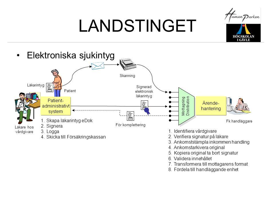 LANDSTINGET •Elektroniska sjukintyg Patient- administrativt system Mottagning Distribution Ärende- hantering Läkarintyg För komplettering Fk handlägga