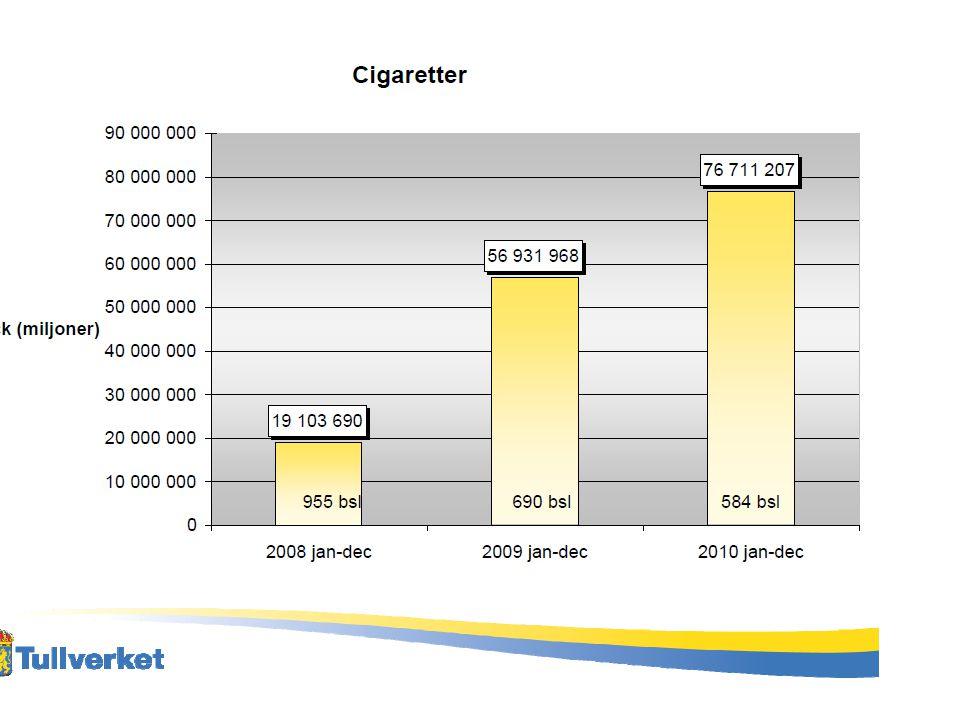 Avgifter på cigaretter •Punktskatt 1.29:- per cigarett = 25,80 (20 paket) •Inköpskostnad 1,50-2 kronor paketet •Totalkostnad inklusive moms ca 34 kronor •En container innehåller mellan 5-10 miljoner cigaretter •Inköpskostnad mellan 0,5 – 1 miljon •Punktskatt på en container 6,5 – 13 miljoner