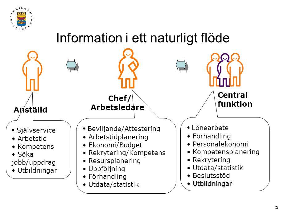 5 Information i ett naturligt flöde • • Lönearbete • Förhandling • Personalekonomi • Kompetensplanering • Rekrytering • Utdata/statistik • • Beslutsst