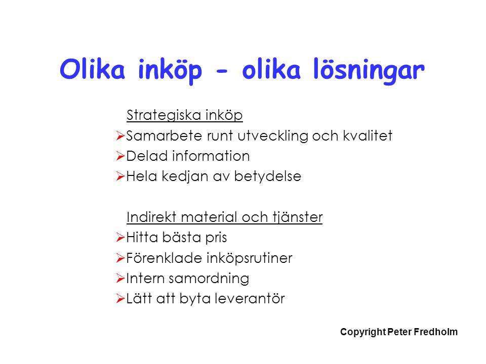 Copyright Peter Fredholm Användningsområden för inköp  Förenkla interna arbetet  Hitta och utvärdera nya leverantörer  Söka produktinformation och priser  Upphandling  Repetitiva köp