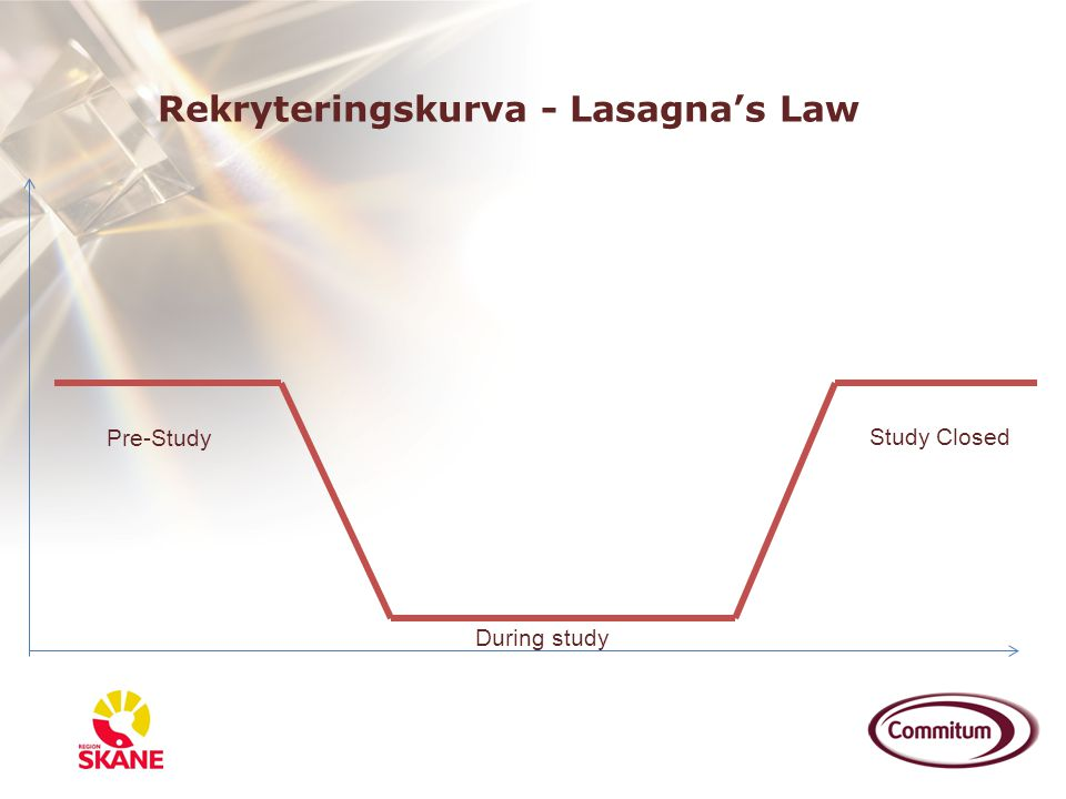 Rekryteringskurva - Lasagna's Law Pre-Study During study Study Closed