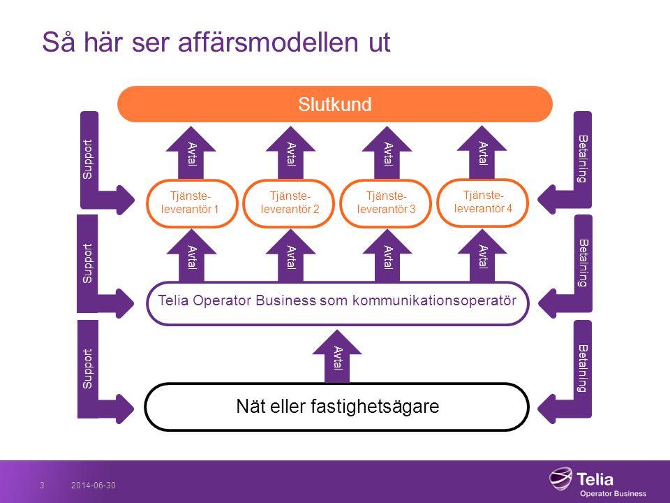 2014-06-303 Så här ser affärsmodellen ut Telia Operator Business som kommunikationsoperatör Nät eller fastighetsägare Tjänste- leverantör 1 Tjänste- l
