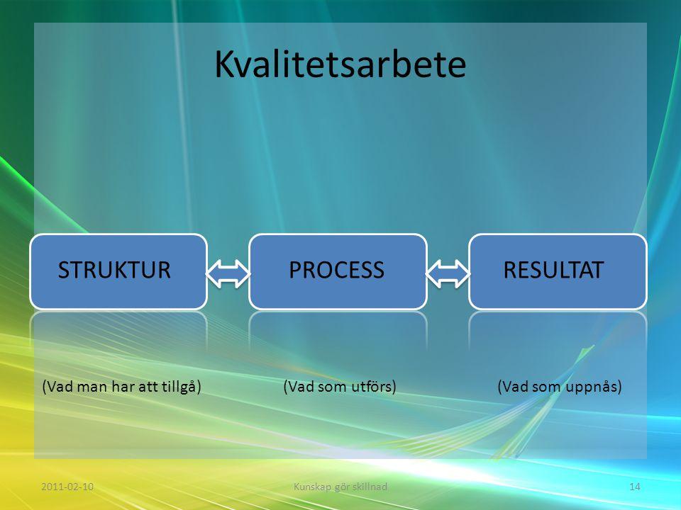 Kvalitetsarbete 2011-02-10Kunskap gör skillnad14 STRUKTURPROCESSRESULTAT (Vad man har att tillgå)(Vad som utförs)(Vad som uppnås)