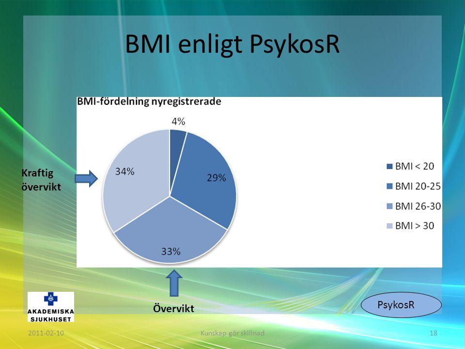 BMI enligt PsykosR 2011-02-10Kunskap gör skillnad18 Kraftig övervikt PsykosR Övervikt